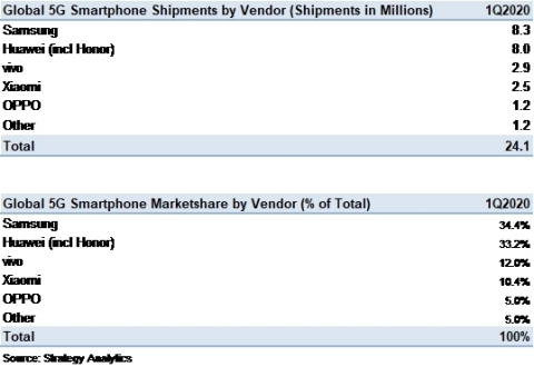 Global_5G_Smartphone_Vendor_Shipments_and_Marketshare_in_Q1_2020